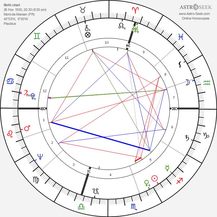 Jacques Foix - Astrology Natal Birth Chart