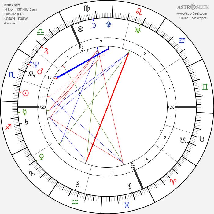 Jacques Gamblin - Astrology Natal Birth Chart