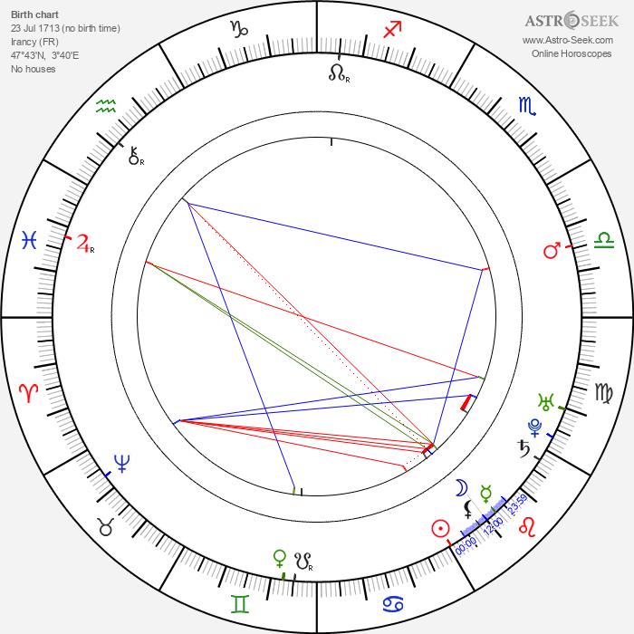 Jacques-Germain Soufflot - Astrology Natal Birth Chart