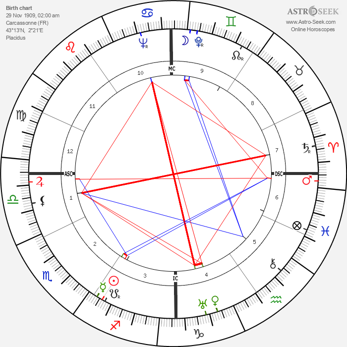 Jacques Griffe - Astrology Natal Birth Chart
