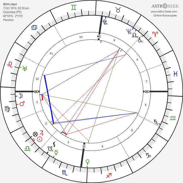 Jacques Guerlain - Astrology Natal Birth Chart