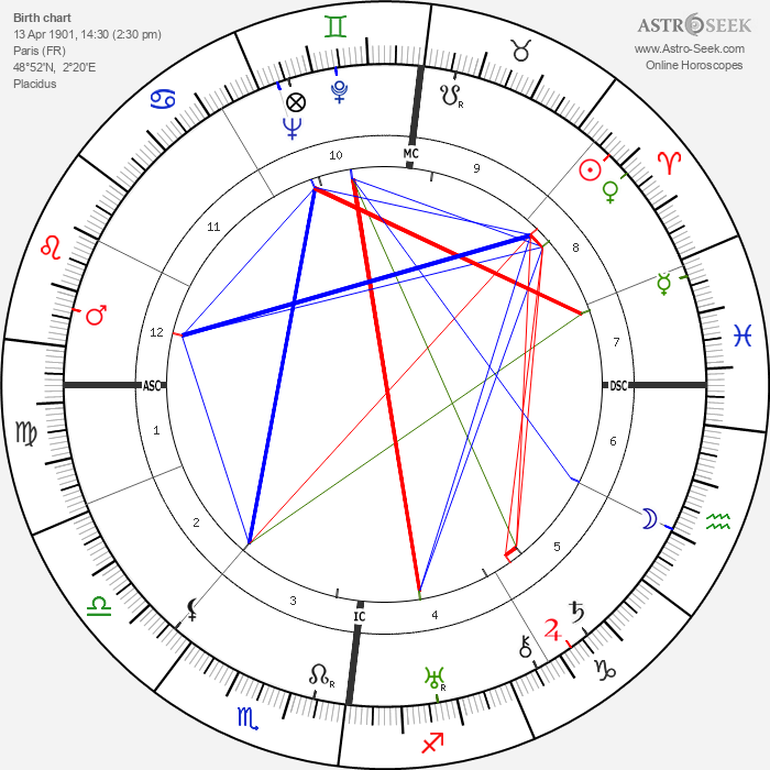 Jacques Lacan - Astrology Natal Birth Chart