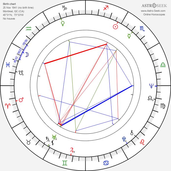 Jacques Leduc - Astrology Natal Birth Chart