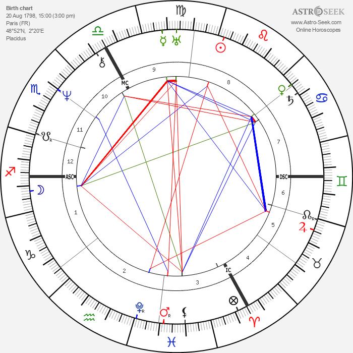 Jacques Leroy de Saint-Arnaud - Astrology Natal Birth Chart