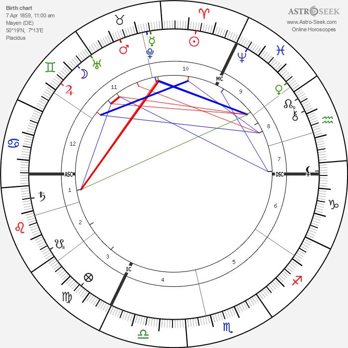Jacques Loeb - Astrology Natal Birth Chart
