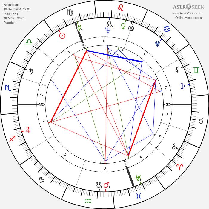 Jacques Lusseyran - Astrology Natal Birth Chart