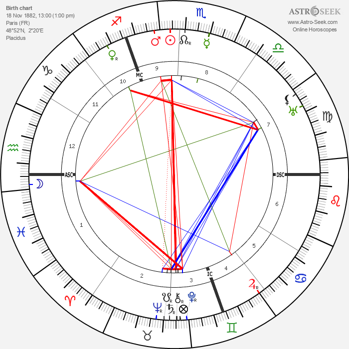 Jacques Maritain - Astrology Natal Birth Chart