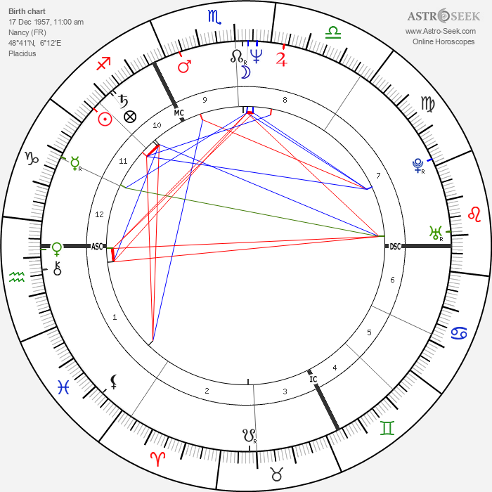 Jacques-Michel Huret - Astrology Natal Birth Chart