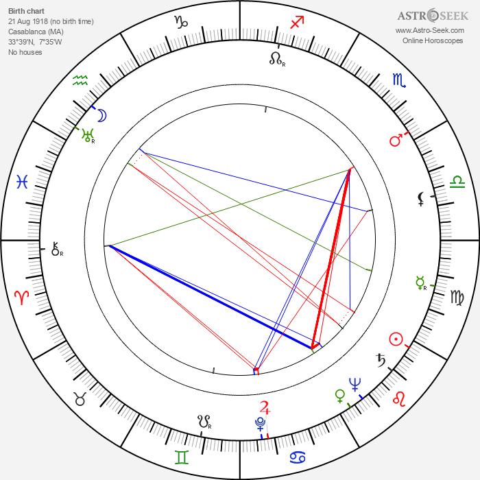 Jacques Monod - Astrology Natal Birth Chart