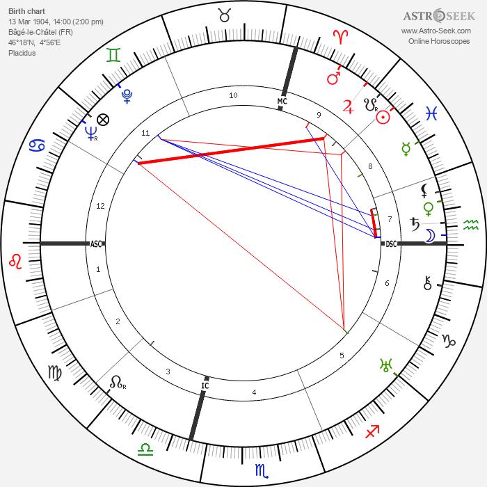 Jacques Murtin - Astrology Natal Birth Chart