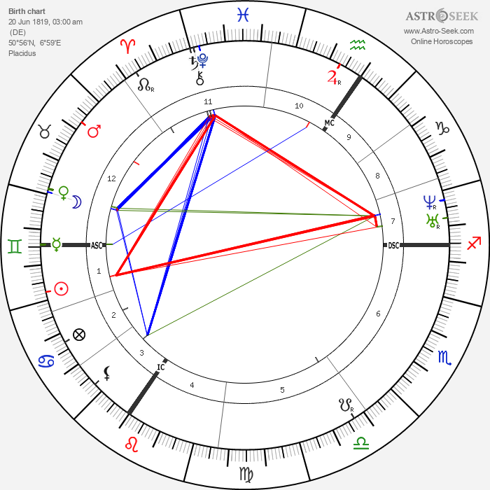 Jacques Offenbach - Astrology Natal Birth Chart