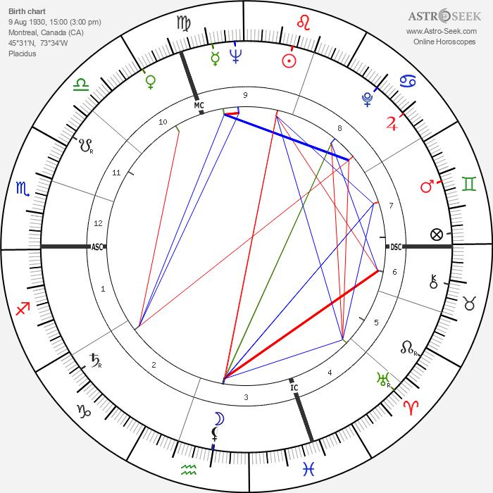 Jacques Parizeau - Astrology Natal Birth Chart