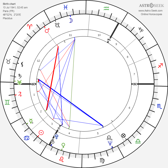 Jacques Perrin - Astrology Natal Birth Chart