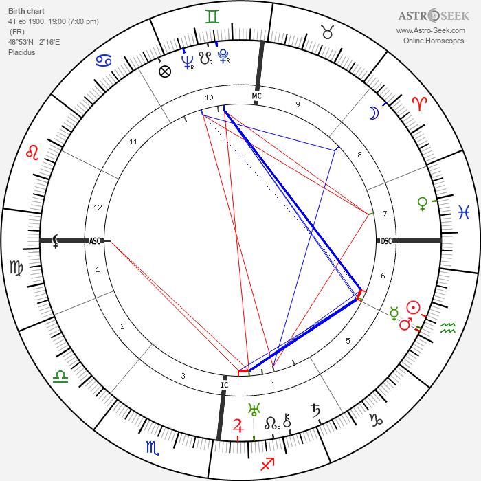 Jacques Prévert - Astrology Natal Birth Chart