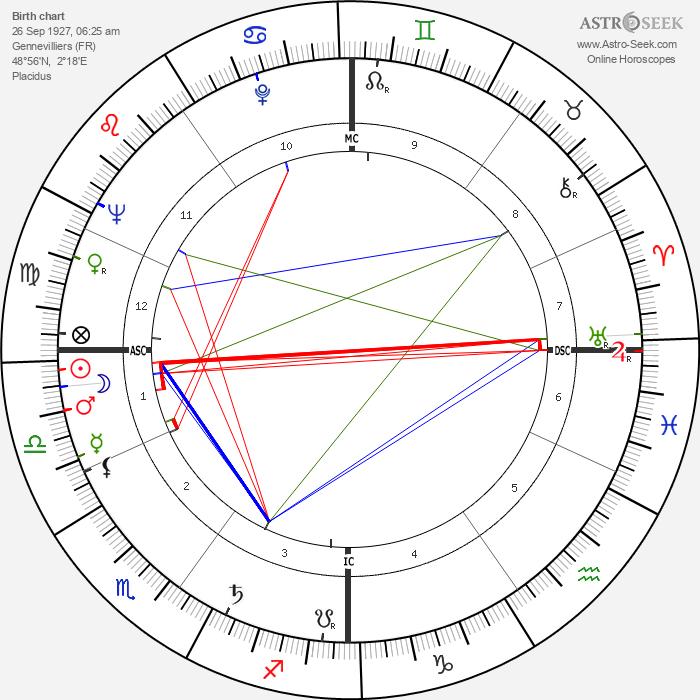 Jacques Prigent - Astrology Natal Birth Chart