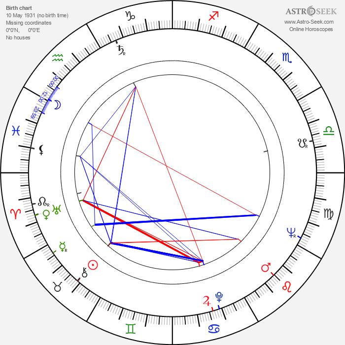 Jacques Richard - Astrology Natal Birth Chart