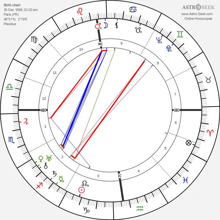 Jacques Rigaut - Astrology Natal Birth Chart