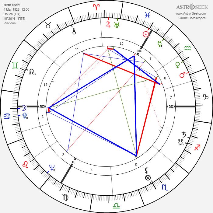 Jacques Rivette - Astrology Natal Birth Chart