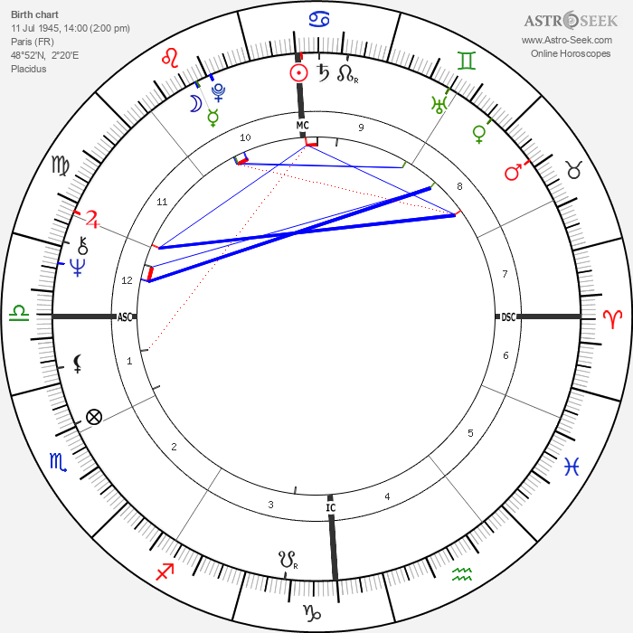 Jacques Rougerie - Astrology Natal Birth Chart