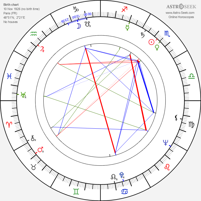 Jacques Rozier - Astrology Natal Birth Chart