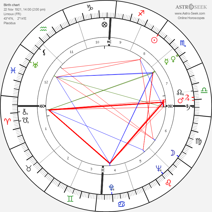 Jacques Ruffie - Astrology Natal Birth Chart