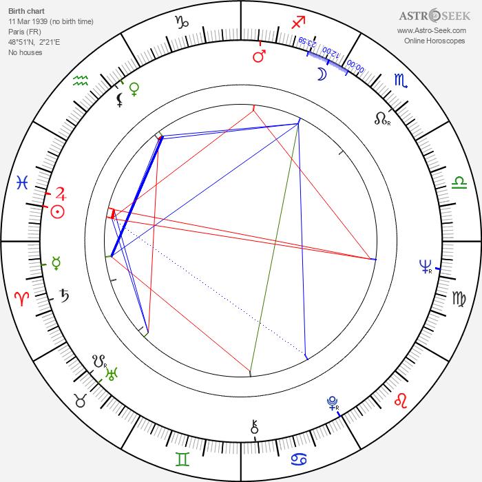 Jacques Santi - Astrology Natal Birth Chart