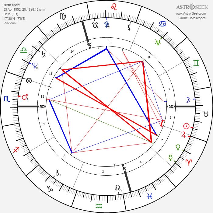 Jacques Santini - Astrology Natal Birth Chart