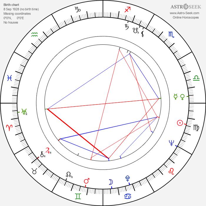 Jacques Saulnier - Astrology Natal Birth Chart
