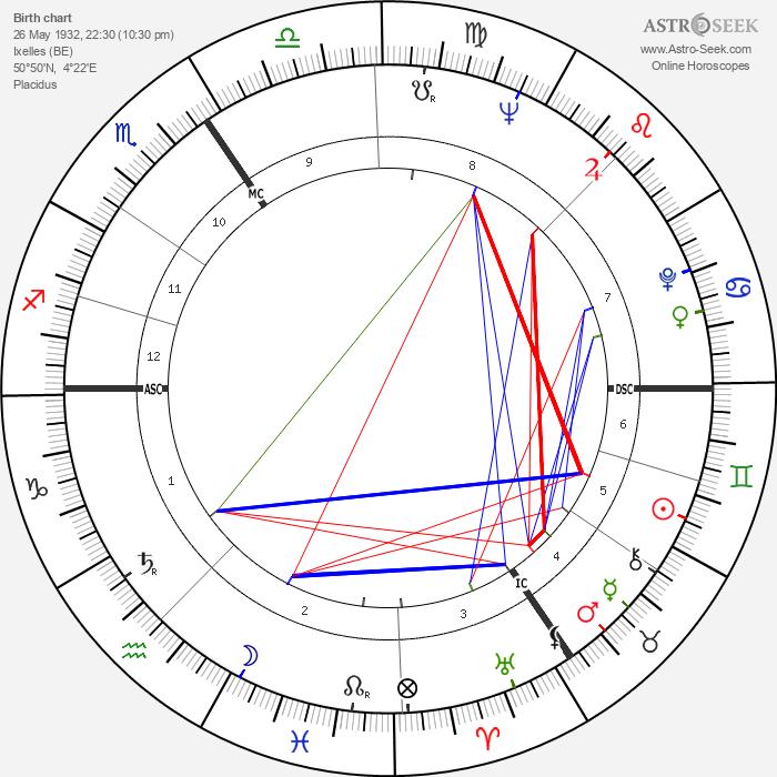 Jacques Sausin - Astrology Natal Birth Chart