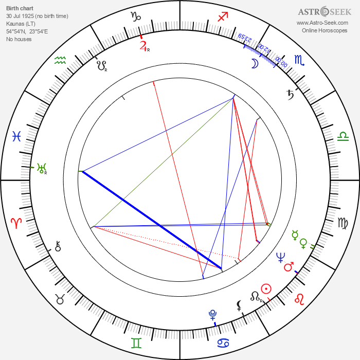 Jacques Sernas - Astrology Natal Birth Chart