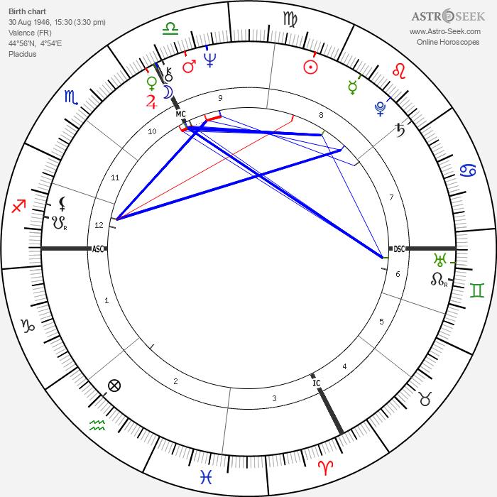 Jacques Tardi - Astrology Natal Birth Chart