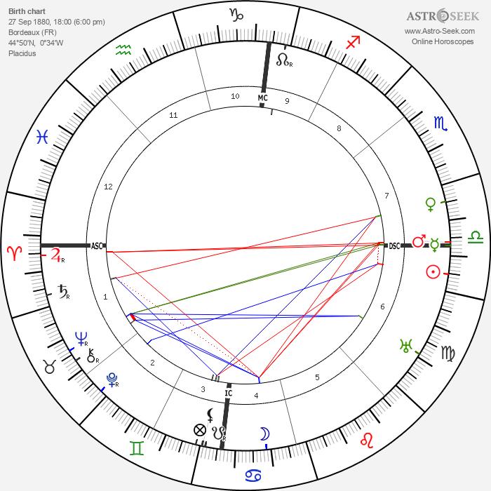 Jacques Thibaud - Astrology Natal Birth Chart