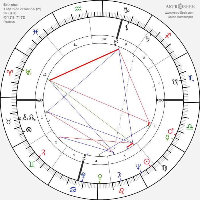 Jacques Toja - Astrology Natal Birth Chart
