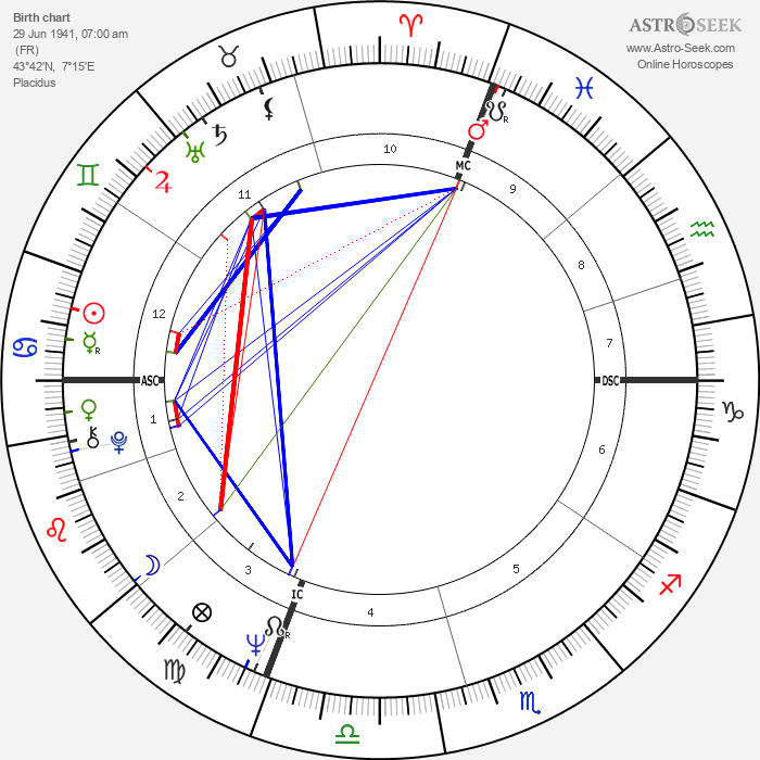 Jacques Toubon - Astrology Natal Birth Chart