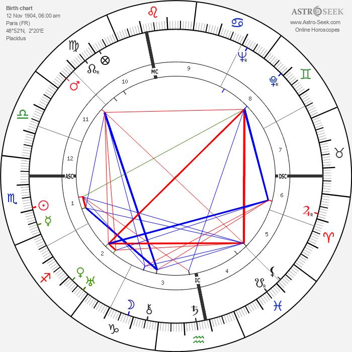 Jacques Tourneur - Astrology Natal Birth Chart