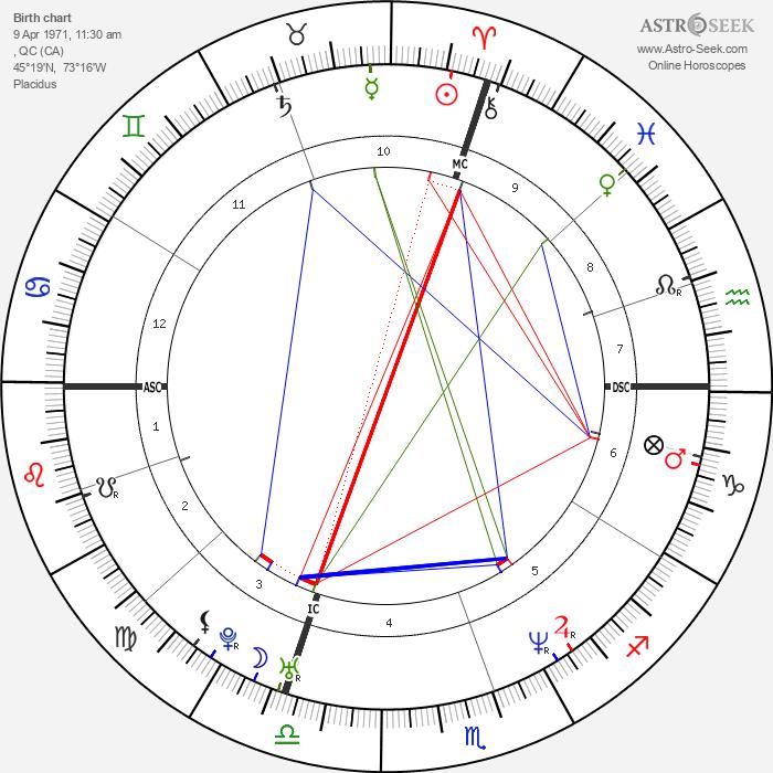 Jacques Villeneuve - Astrology Natal Birth Chart