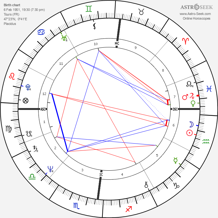 Jacques Villeret - Astrology Natal Birth Chart