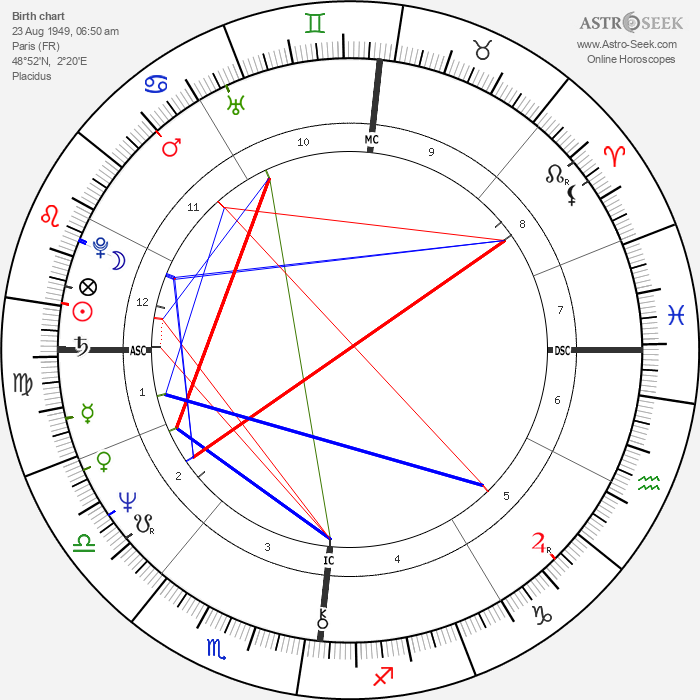 Jacques Weber - Astrology Natal Birth Chart