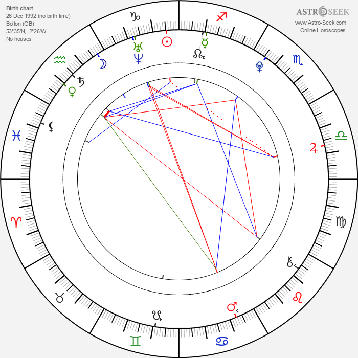 Jade Thirlwall - Astrology Natal Birth Chart