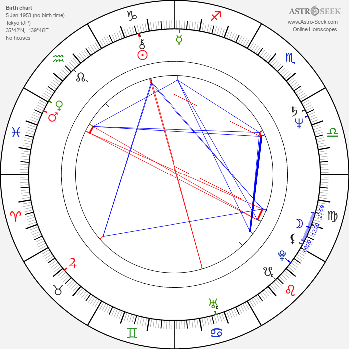 Jade Wu - Astrology Natal Birth Chart