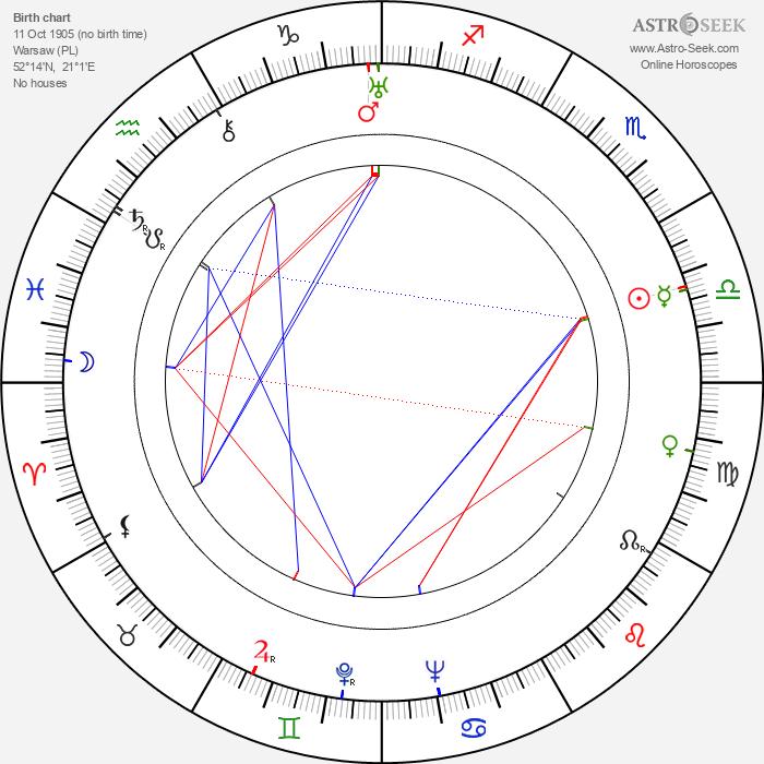 Jadwiga Chojnacka - Astrology Natal Birth Chart