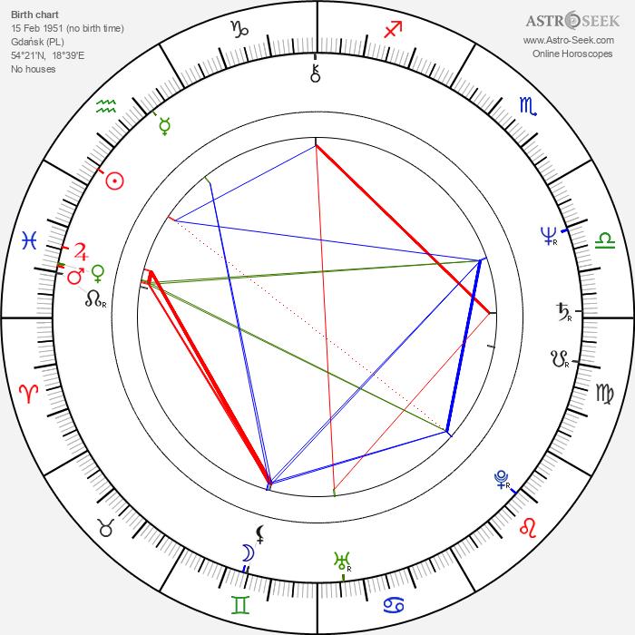 Jadwiga Jankowska-Cieslak - Astrology Natal Birth Chart
