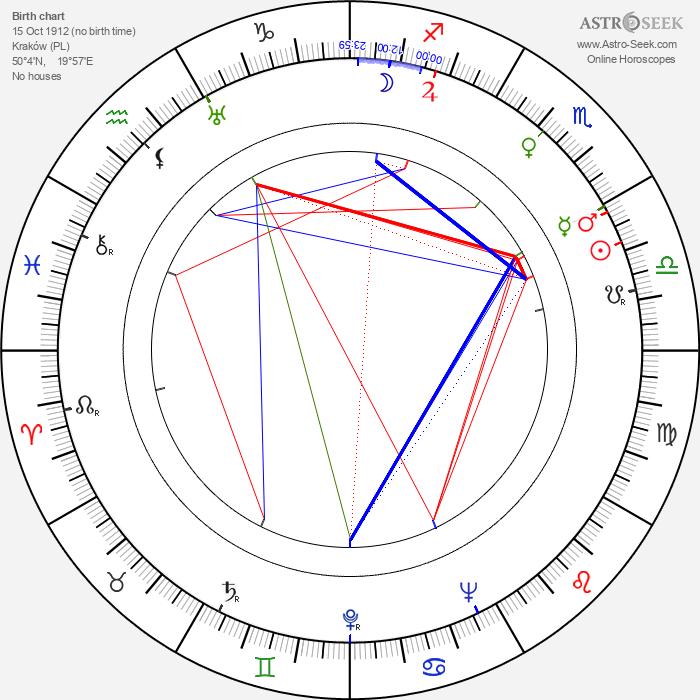 Jadwiga Jędrzejowska - Astrology Natal Birth Chart
