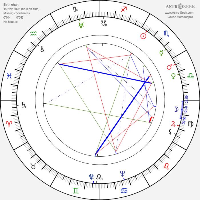 Jadwiga Plucinska-Skrzepinska - Astrology Natal Birth Chart