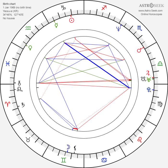 Jae-eun Jeong - Astrology Natal Birth Chart