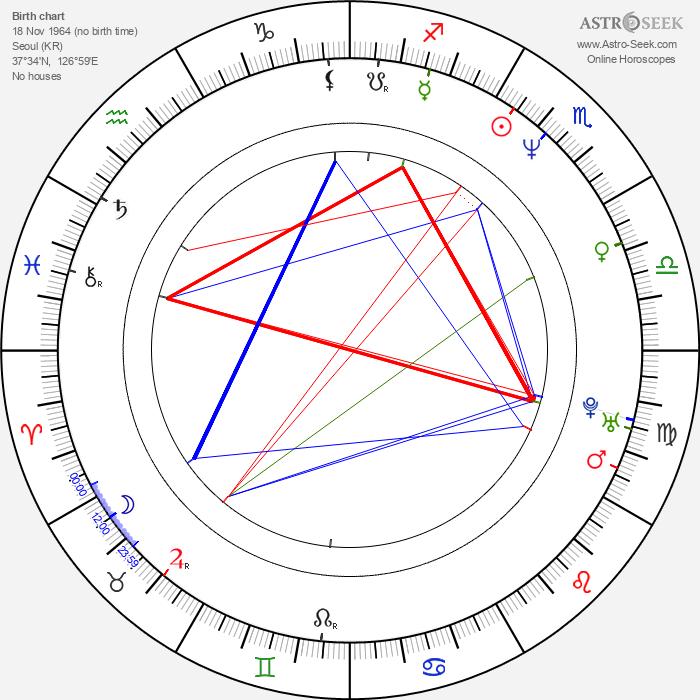 Jae-sung Choi - Astrology Natal Birth Chart