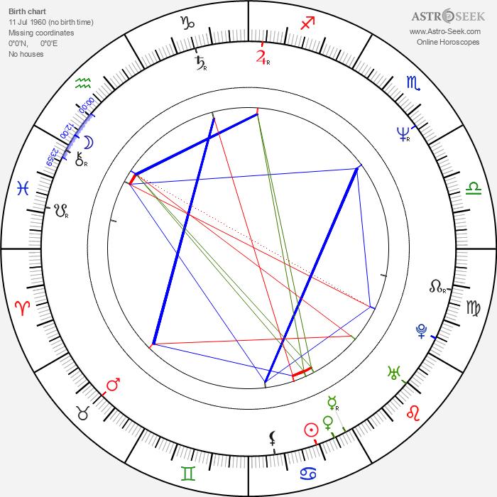 Jafar Panahi - Astrology Natal Birth Chart