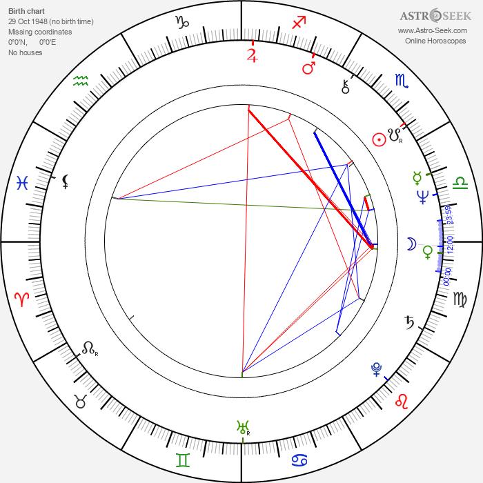 Jag Mundhra - Astrology Natal Birth Chart
