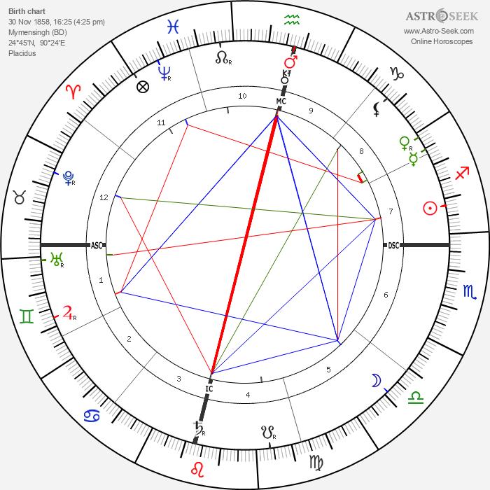 Jagadish Chandra Bose - Astrology Natal Birth Chart