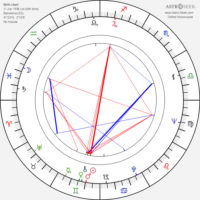Jaime Camino - Astrology Natal Birth Chart